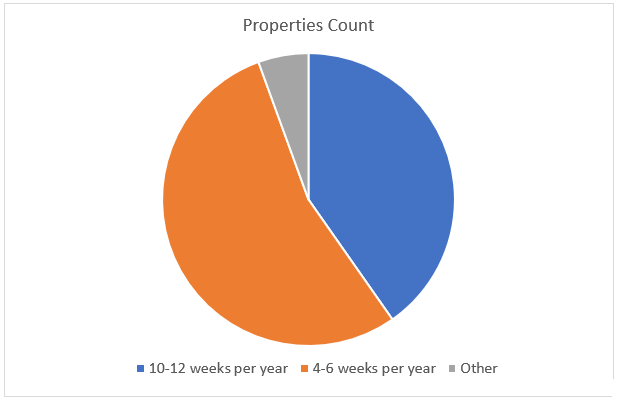 fractional property usage