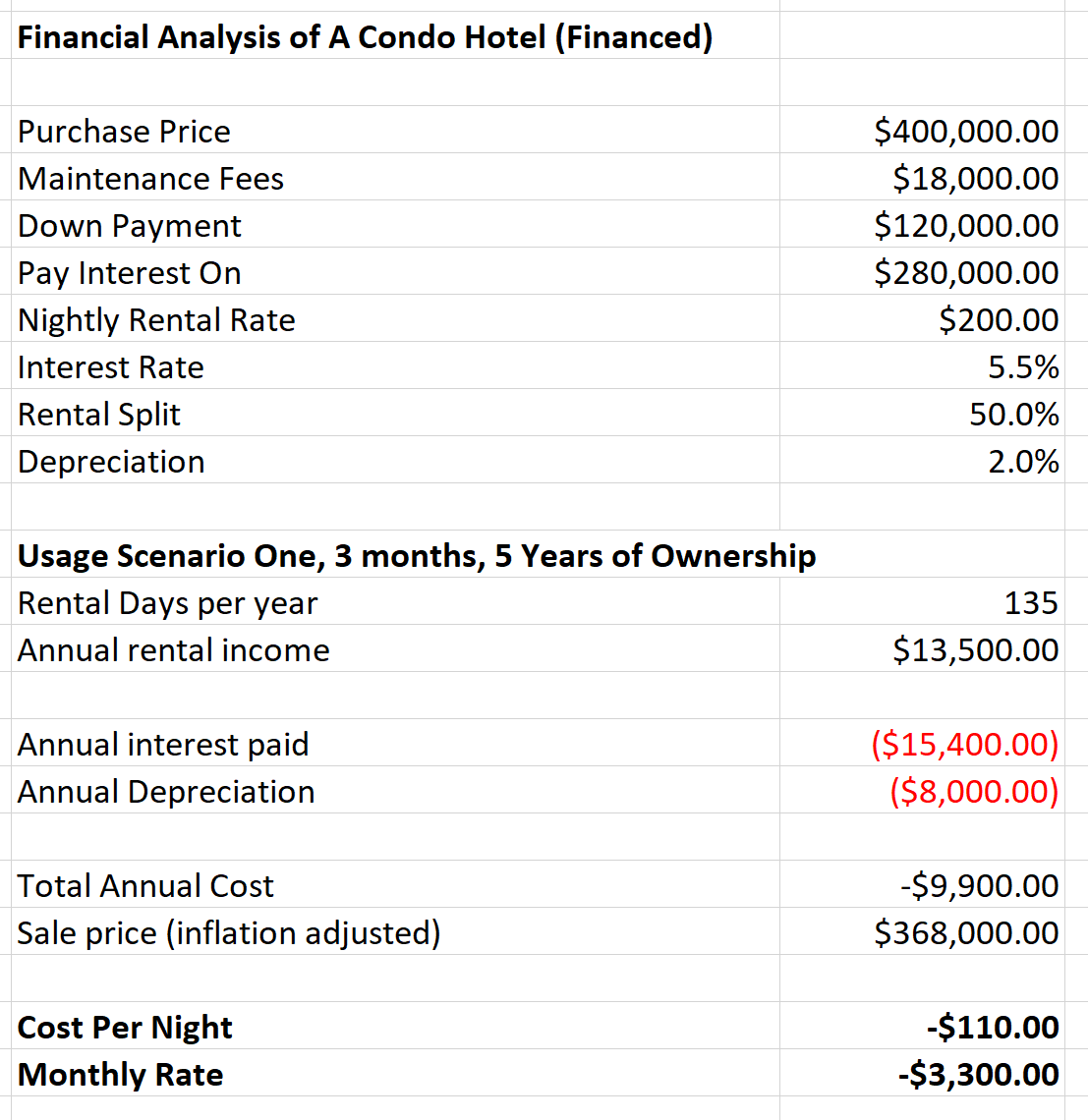 financial analysis of a condo hotel
